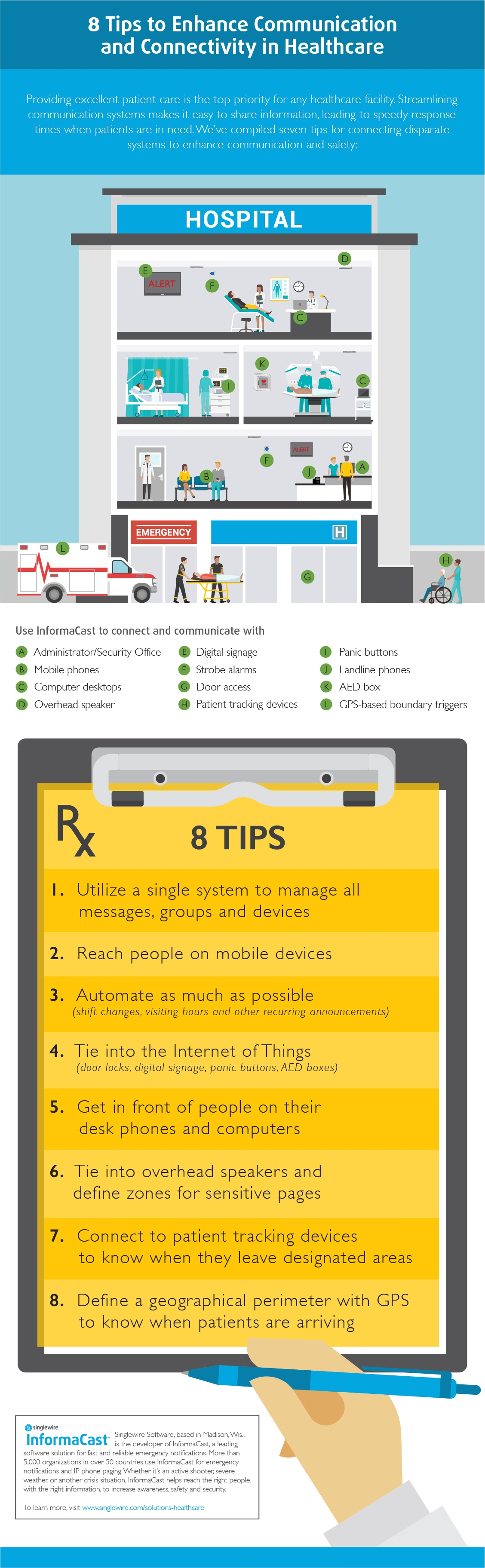 Healthcare-Communication-Infographic.jpg
